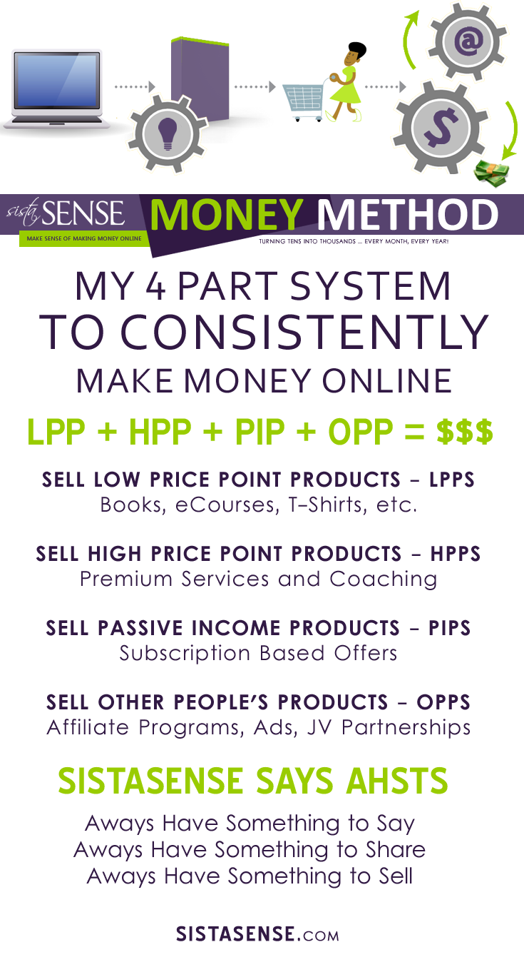 SistaSense Money Method: 4 Part System to Making Money Online as a Creative, Stay at Home Mom, Service Professional, Blogger, Web Designer, Information Entrepreneur, Mentor to Women Entrepreneurs Online